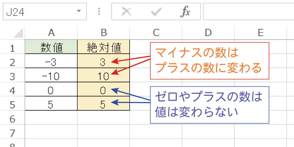 Excelで絶対値を求めるABS関数の使い方4