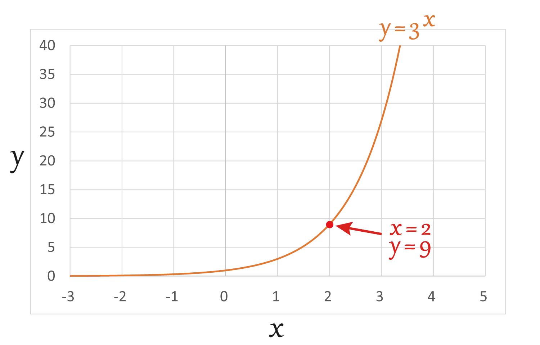 Excelでべき乗を求めるPOWER関数の使い方6