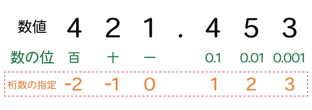 Excelで桁を指定して切り捨てるROUNDDOWN関数の使い方2