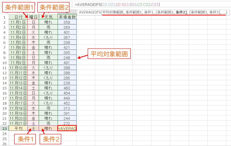 Excelで複数の条件に一致したセルの平均を求めるAVERAGEIFS関数の使い方2