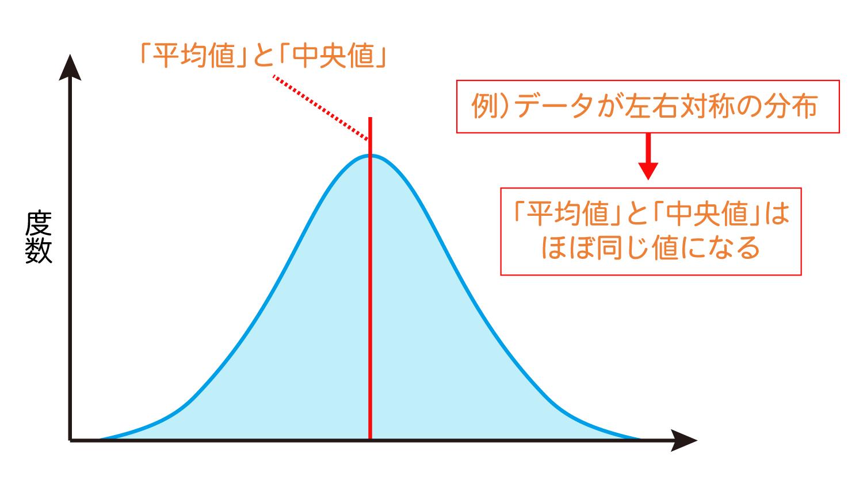 Excelで中央値を求めるMEDIAN関数の使い方2