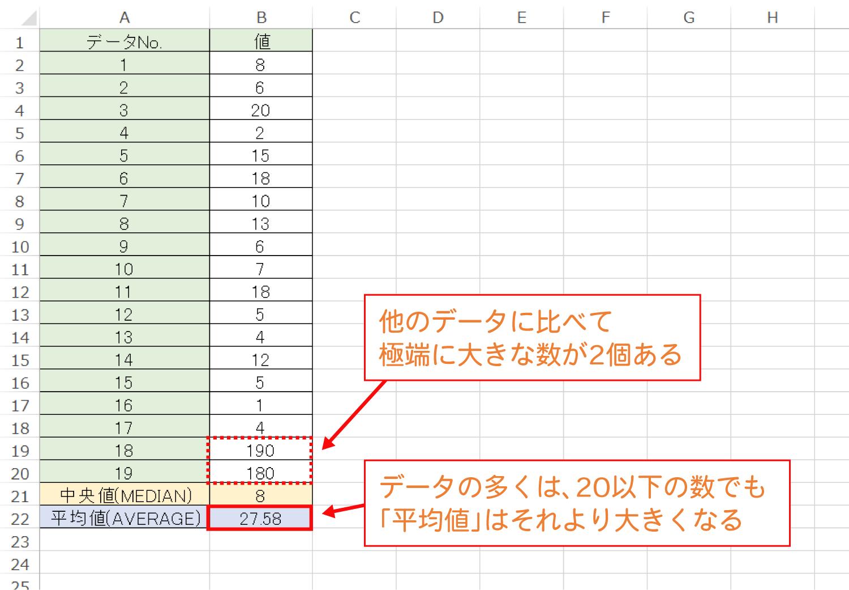 Excelで中央値を求めるMEDIAN関数の使い方6