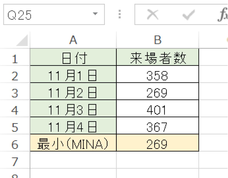 Excelでデータが入力されたセルの最小値を求めるMINA関数の使い方3